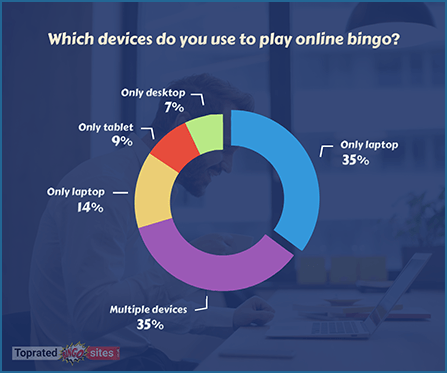 Which Devices Do the Players Use to Play Online Bingo