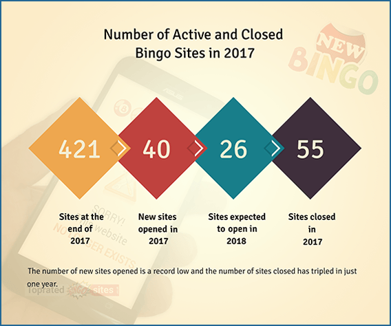 Number of Active and Closed Bingo Operators.