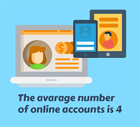 The Avarage Number of Online Accounts Is 4