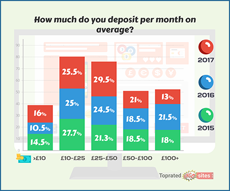 How Much Do You Deposit per Month on Average?