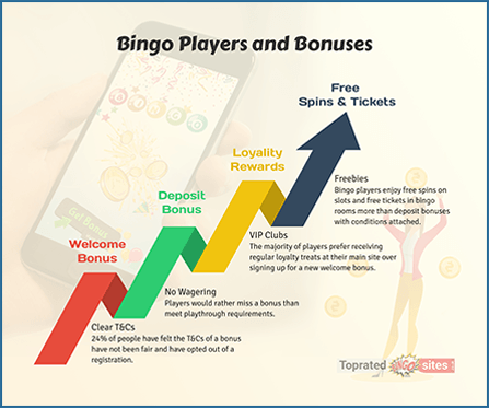 Bingo Players and Bonuses
