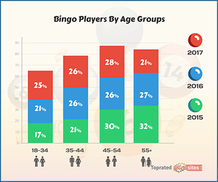 The Bingo Players by Age Groups