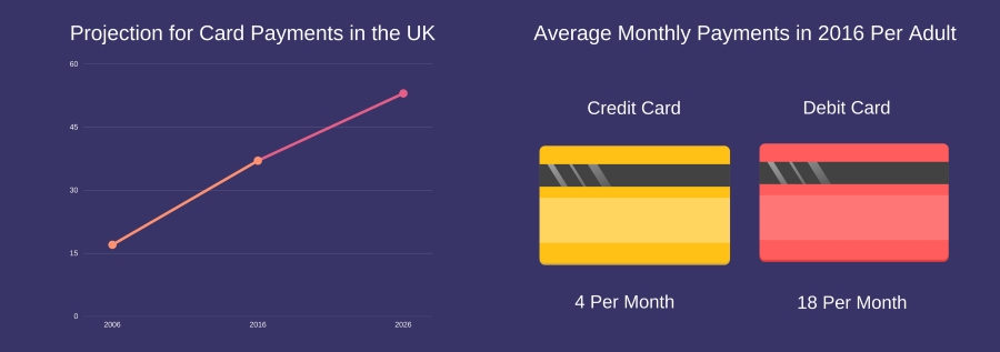 Projection for Card Payments Made in the UK