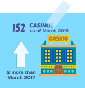 152 Casinos as of March 2018