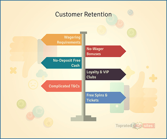 Customer Retention and Account Re-Activation