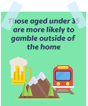 Those Aged Under 35 Are More Likely to Gamble Outside of the Home