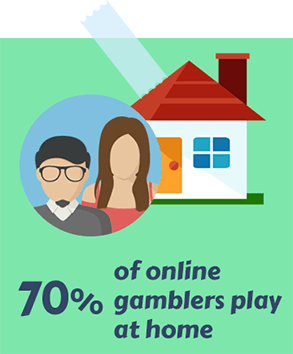 70% of Online Gamblers Play at Home