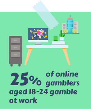 25% of Online Gamblers Aged 18-24 Gamble at Work