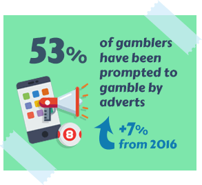 53% of Gamblers Have Been Prompted to Gamble by Adverts
