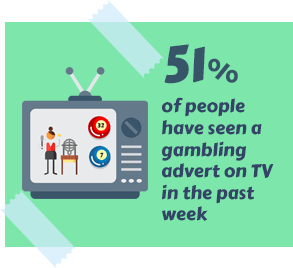 51% of People Have Seen a Gambling Advert on TV in the past Week