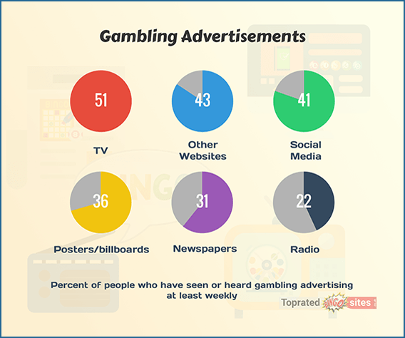 The most common platforms for bingo advertisements