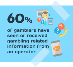 60% of Gamblers Have Seen or Received Gambling Related Information from an Operator