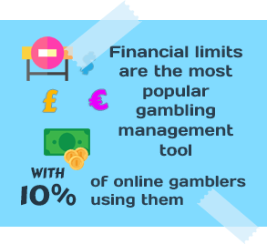 Financial Limits are the Most Popular Gambling Management Tool with 10% of Online Gamblers Using Them
