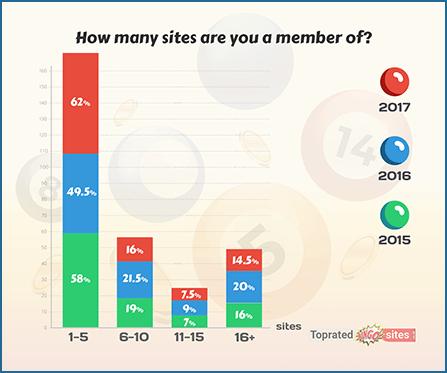 How Many Sites Are You a Member Of
