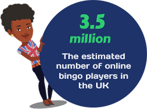 The Estimated Number of Online Bingo Players in the UK Is 3.5 Million