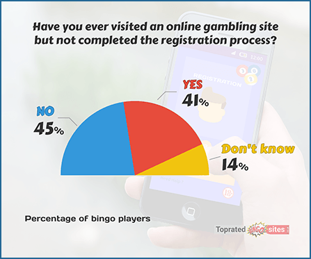 Have You Ever Visited an Online Gambling Site but Not Completed the Registration Process