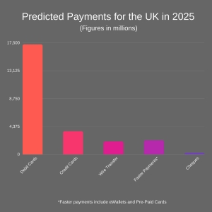 Projection of payment method in the next decade