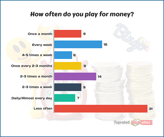 How Often Do You Play for Money?
