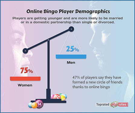 Online Bingo Player Demographics