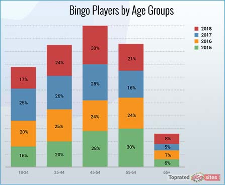 Players by Age Groups