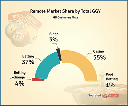Remote Market Share by Total Gross Gambling Yield