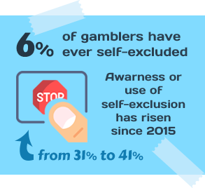 6% of Gamblers Have Ever Self-excluded