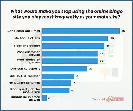 What Would Make You Stop Using the Online Bingo Site You Play Most Frequently as Your Main Site