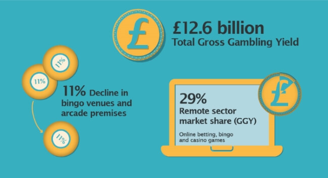 With more than £12 billion GGY the gambling market attracts many players