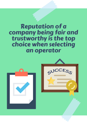 Reputation of a Company Being Fair and Trustworthy Is the Top Choice When Selecting an Operator