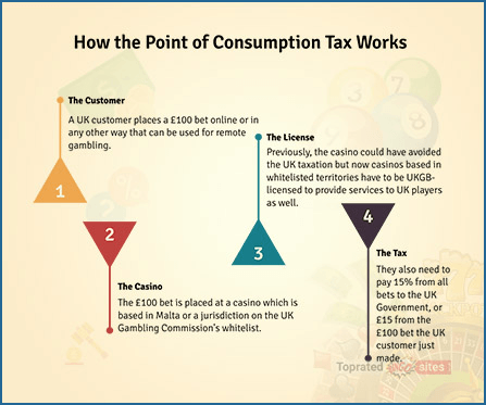 How the Point of Consumption Tax Works