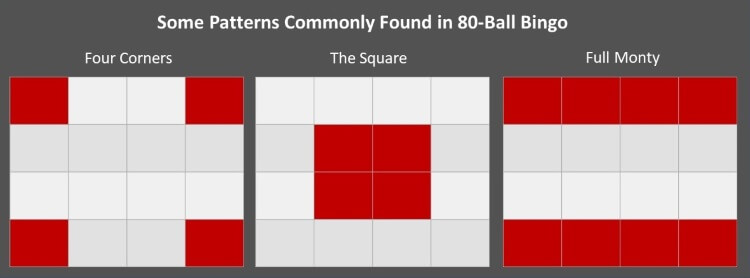 The Winning Patterns in 80-Ball Bingo