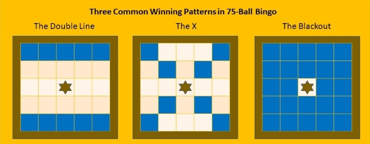 The Winning Patterns in 75-Ball Bingo